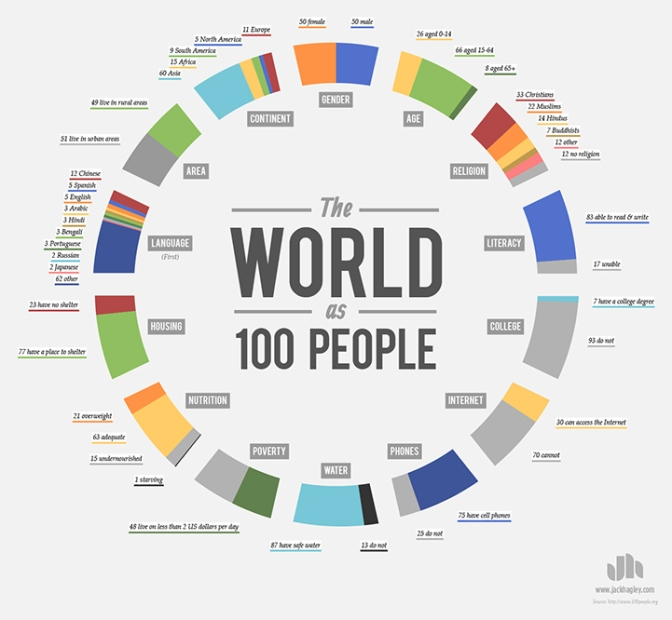 Fascinating Infographic Conceptualizes the World as 100 People