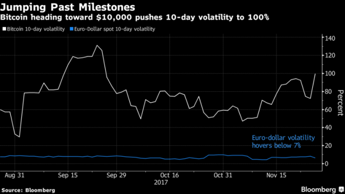 Bitcoin Guns for $10,000 as Cryptocurrency Mania Defies Skeptics