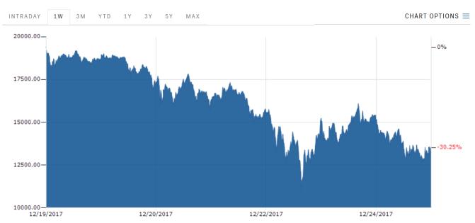 Bitcoin heads into Christmas on a slump